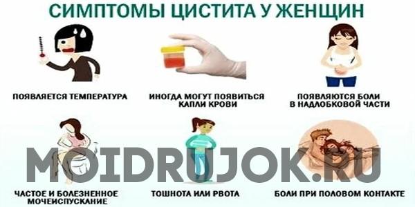 интерстициальный цистит симптомы и лечение у женщин